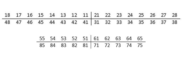 Формула запису постійних (вгорі) і молочних (внизу) зубів за міжнародною системою
