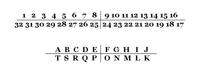 Формула запису постійних (вгорі) і молочних (внизу) зубів за універсальною системою