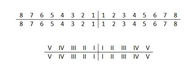 Формула запису постійних (вгорі) і молочних (внизу) зубів за системою Зігмонді