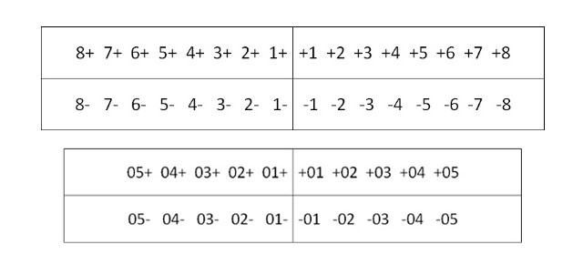 Формула запису постійних (вгорі) і молочних (внизу) зубів за системою Хадерупа